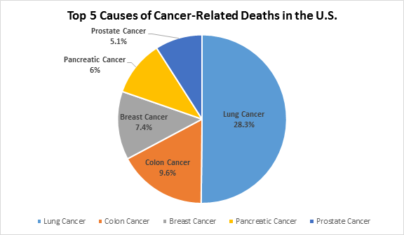 The Top 5 Killer Cancers in the US reported by the American Cancer Society and the Pancreatic Cancer Action Network